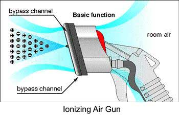 Ionizing Air Gun,Model LG,Ionizing,Air,Gun,Model,LG,Haug
